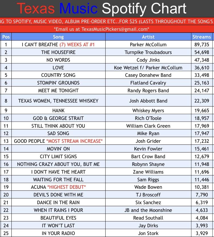 Texas music spotify chart week 41 texas music pickers