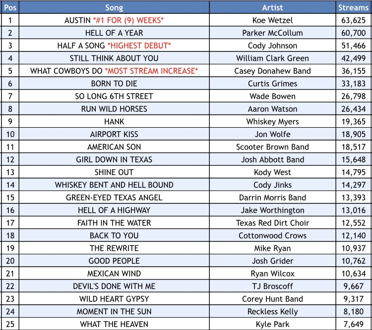 Texas Music Spotify Chart: Week 8