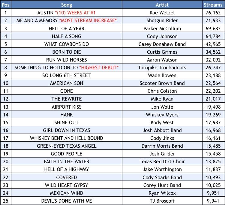 Texas Music Spotify Chart: Week 10