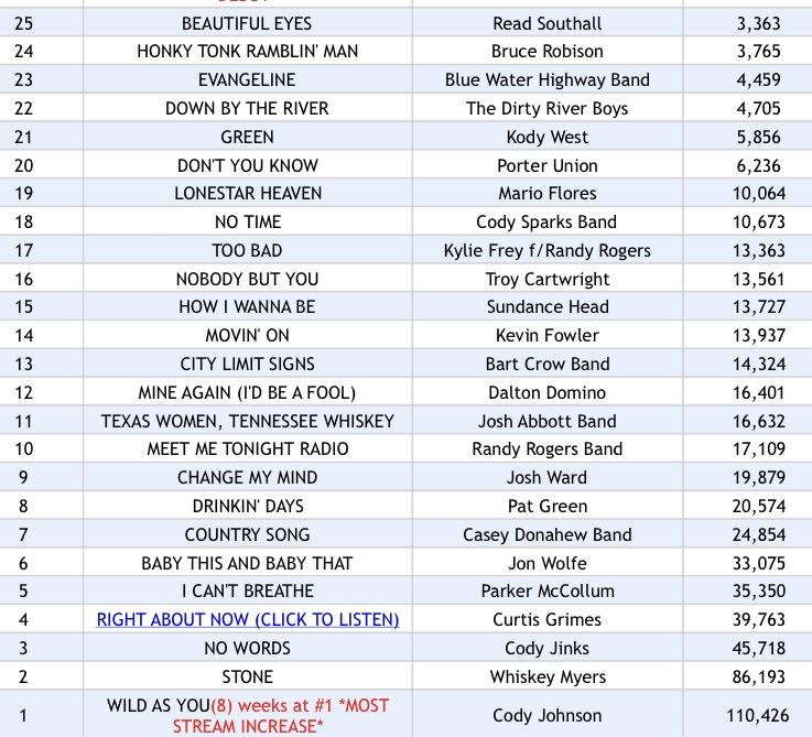 Texas Music Spotify Chart: Week 30