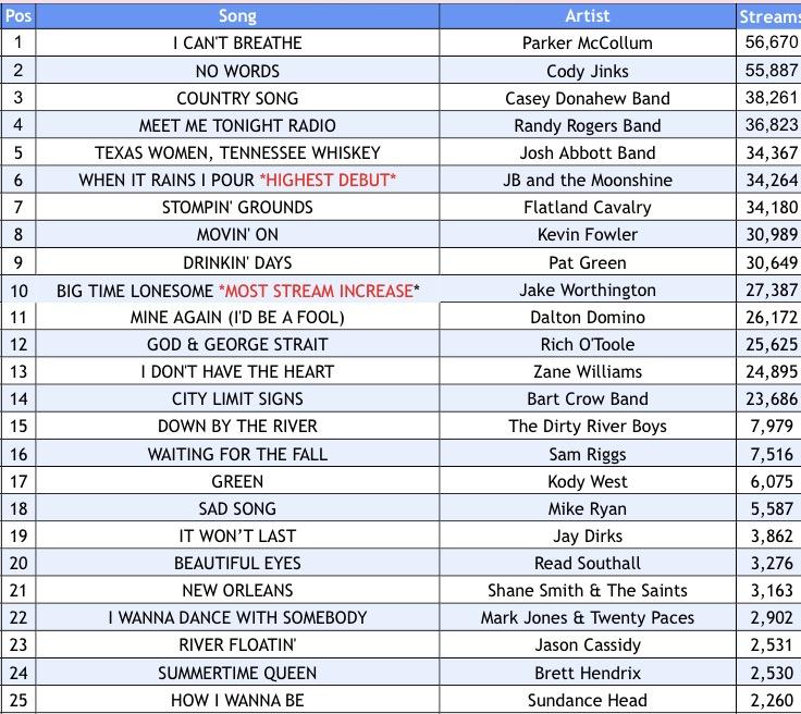 Texas Music Spotify Chart: Week 35