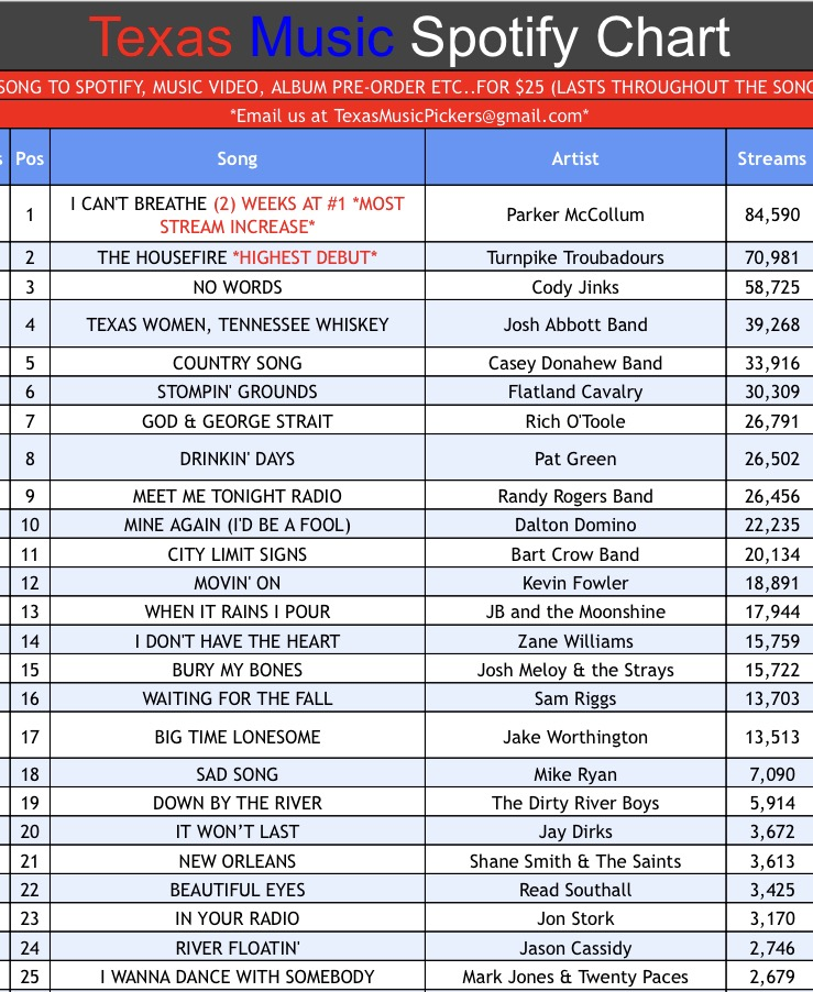 Texas Music Spotify Chart: Week 36