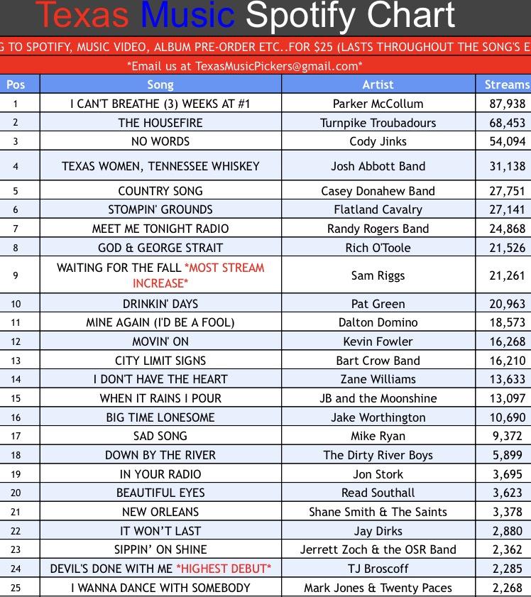 Texas Music Spotify Chart: Week 37