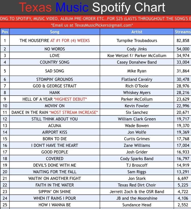 Texas Music Spotify Chart: Week 45