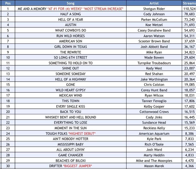 Texas Music Spotify Chart: Week 14