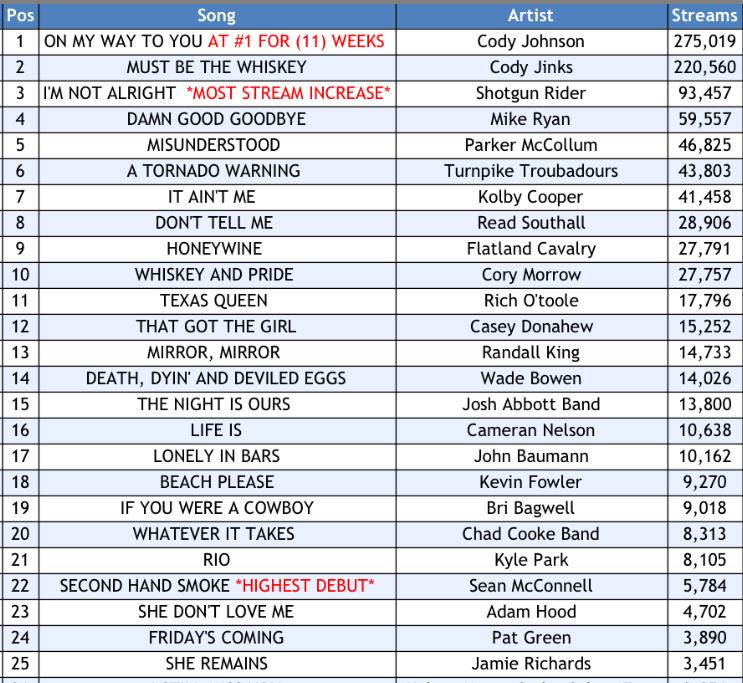 Texas Music Spotify Chart: Week 43