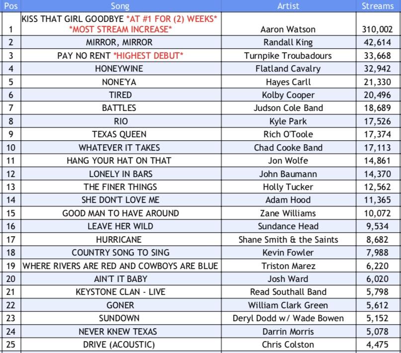 Texas Music Spotify Chart: Week 3